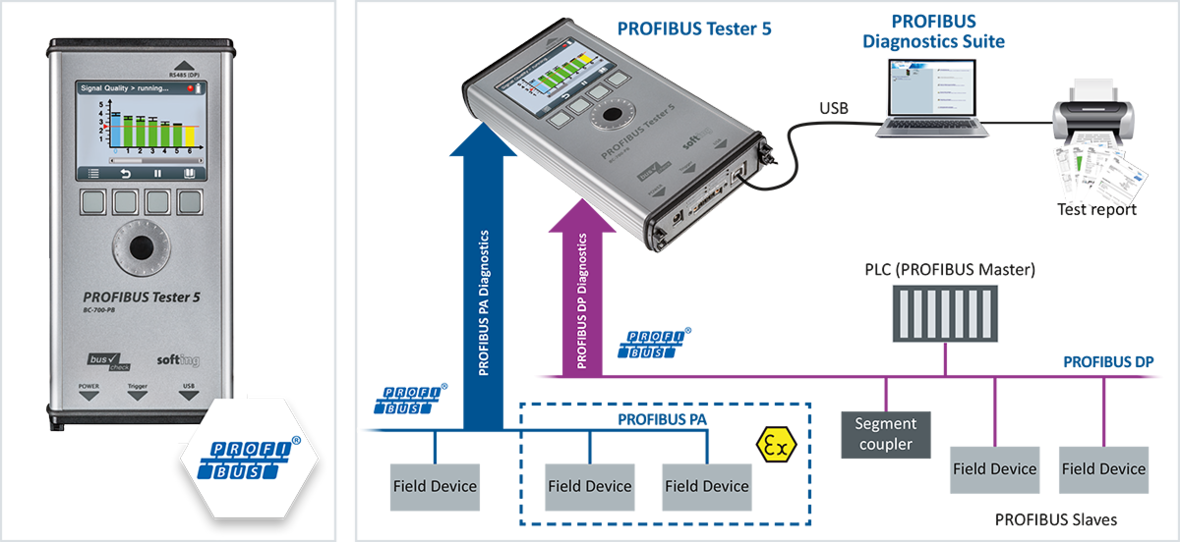 PROFIBUS Tester 5 | Supports PROFIBUS cable testing, physical signal & protocol analysis
