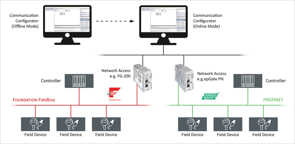 Communication Configurator | Universal Configuration Software for Industrial Ethernet and Fieldbus Networks