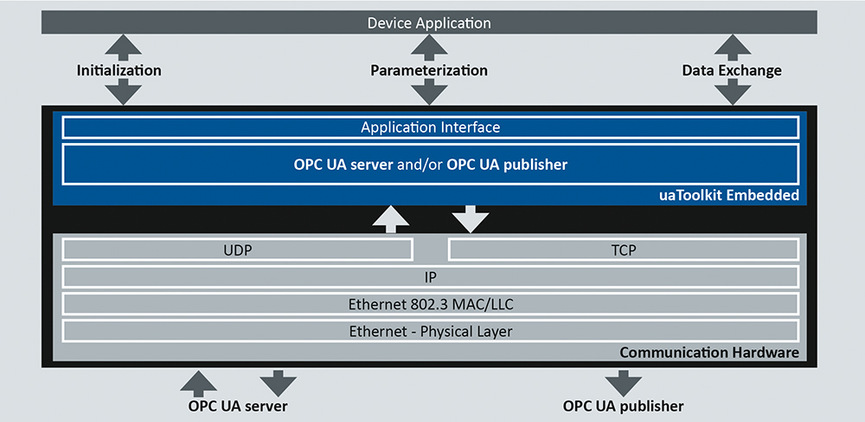 uaToolkit Embedded: Fast time-to-market for OPC UA in sensors, devices and controllers
