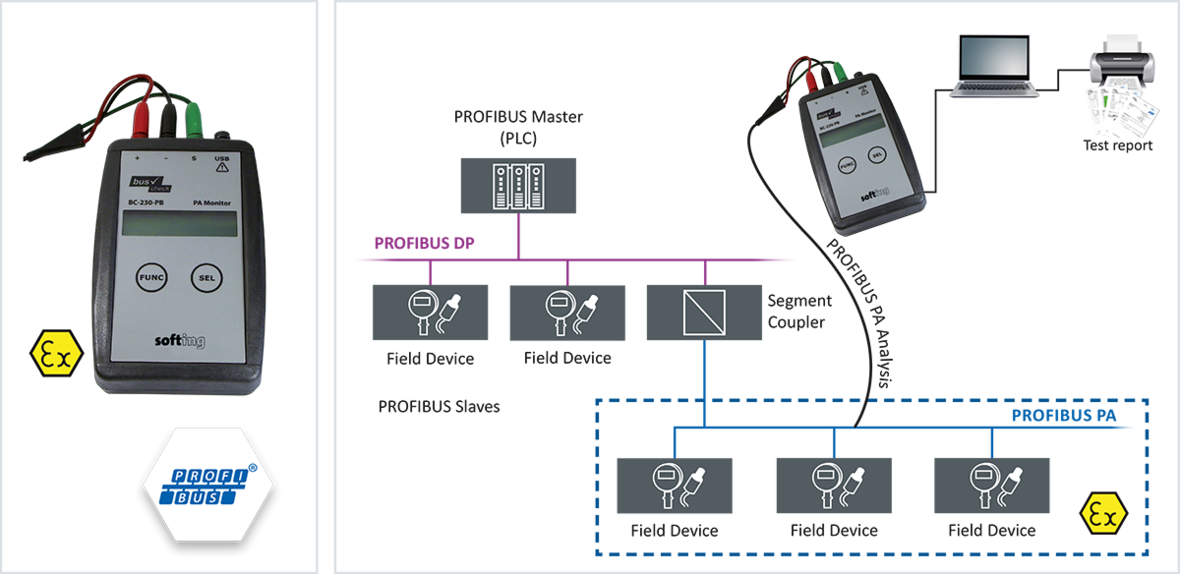Diagnostic Monitor for PROFIBUS PA (BC-230-PB)
