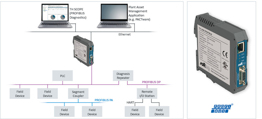 Plant Asset Management and Monitoring for PROFIBUS | Softing