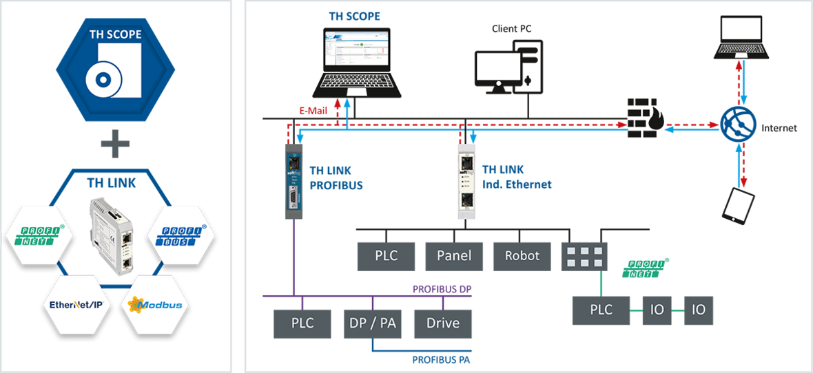Industrial Network Diagnostic & Monitoring Tool | TH SCOPE