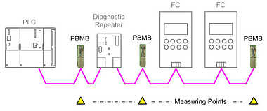 D-Sub Service Interface for PROFIBUS DP Example Application
