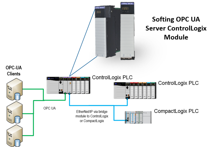 eATM OPC UA Server Module -- Connect ControlLogix PLC to OPC UA Clients