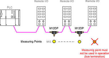 Example Application M12 Service Interface for PROFIBUS DP