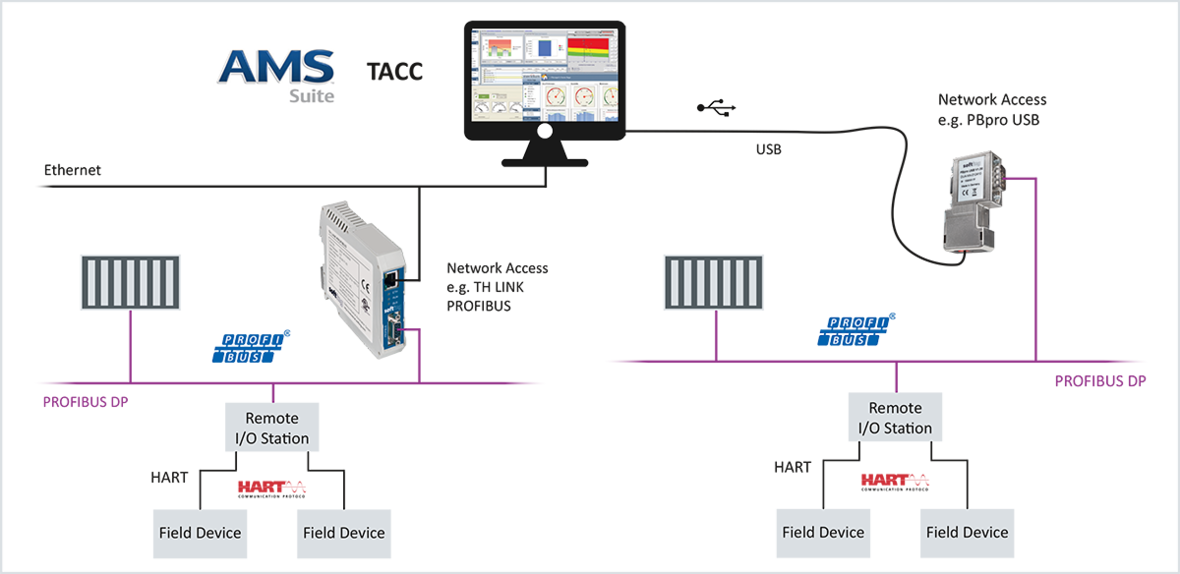 TACC | Central Management of HART Field Devices With Emerson AMS Suite