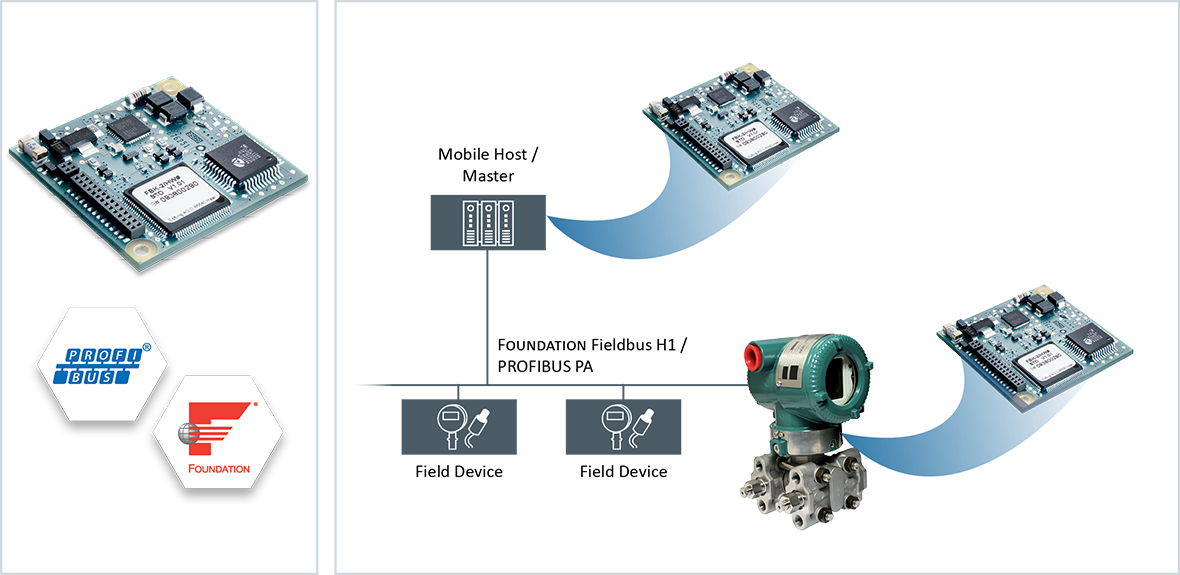 Fast Implementation of Foundation™ Fieldbus H1 and PROFIBUS PA in your HART and Modbus Field Devices | Fieldbus Kit FBK-2