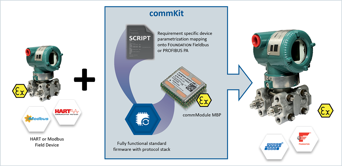 PROFIBUS PA & FOUNDATION fieldbus – Field device integration | commKit