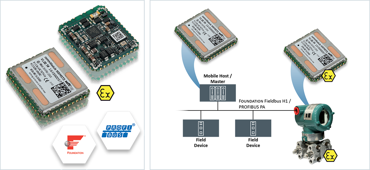 Fast Implementation of FF and PROFIBUS PA Field Devices | commModule MBP