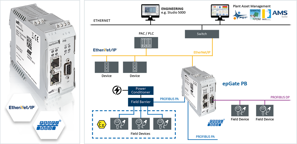 Ethernet/IP to PROFIBUS DP/PA Master Gateway | epGate PB