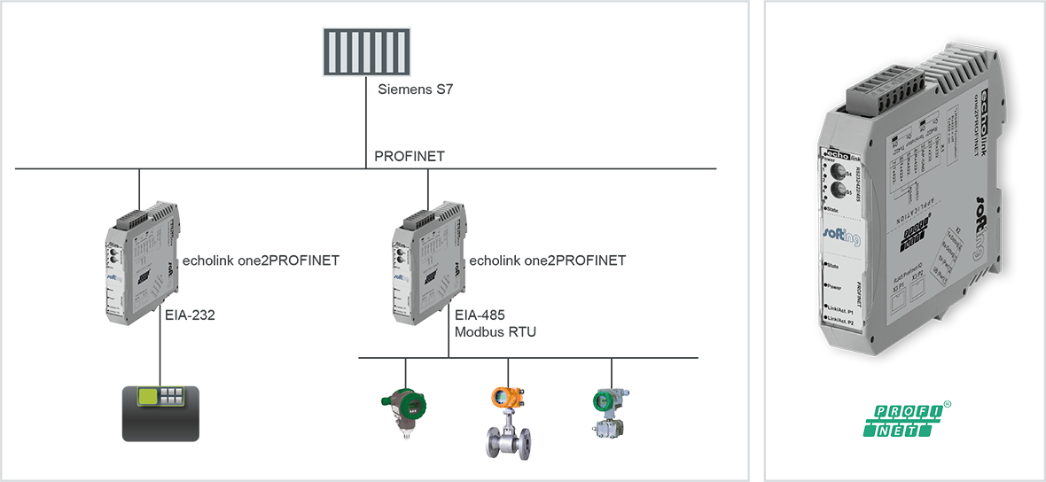 echolink one2PROFINET | Industrial Multi-Protocol Gateway Targeted to OT and IT Level Connectivity