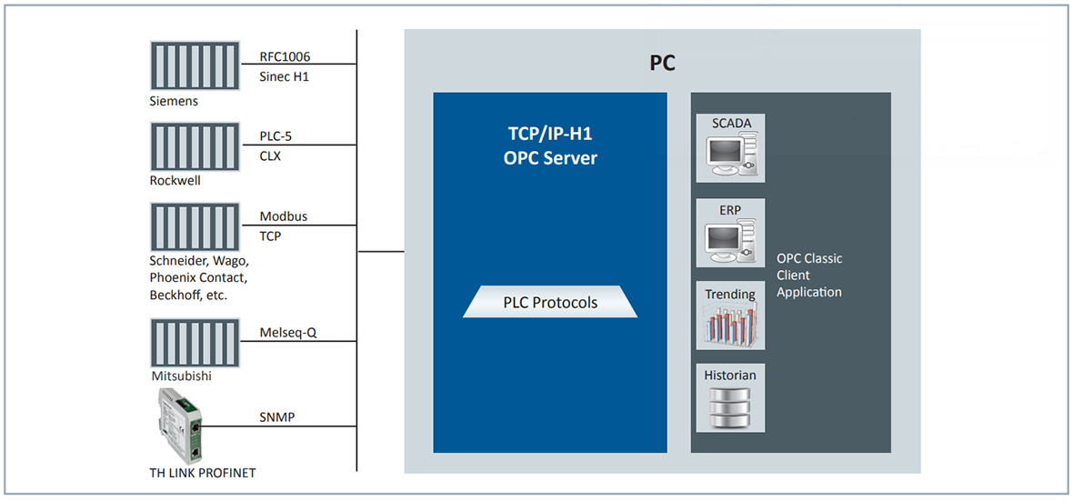 TCP/IP-H1-OPC-Server | Softing