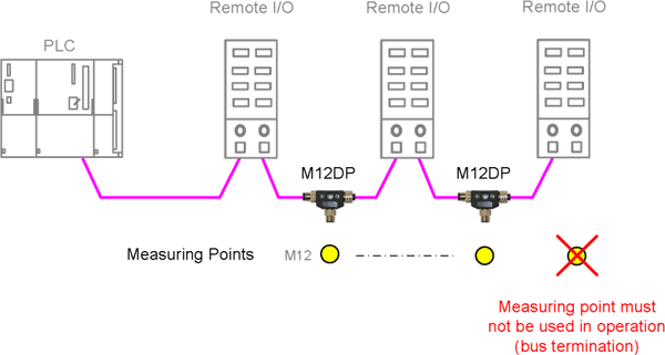 profibus diagnostics and troubleshooting tool tester 5 application example m12 service interface