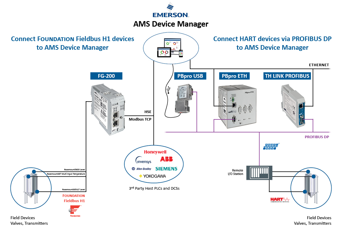 Emerson Alliance Partner Products